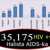 """""""Soomaalida Qabta Cudurka HIV/AIDS oo Gaarey 35,175 qof"""" UN"""